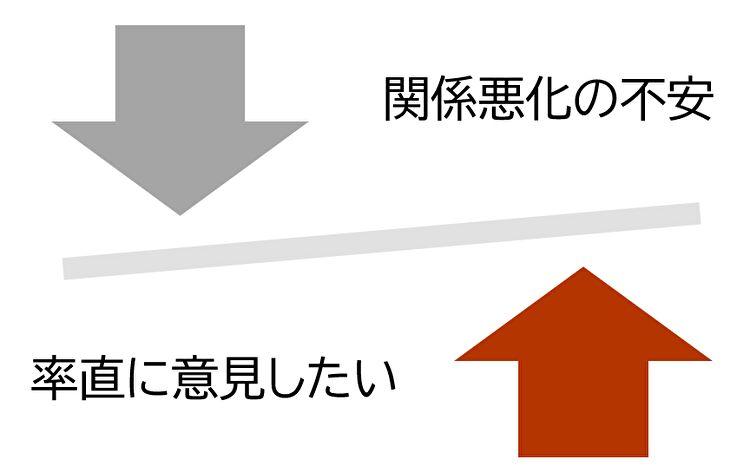 不安についてのdiagram