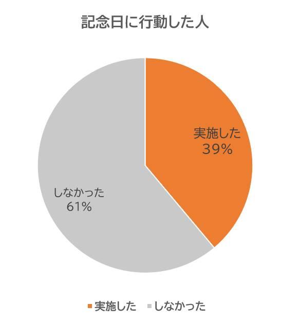結婚記念日に行動をとった人の統計・グラフ