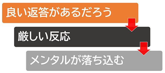 Step1の図解
