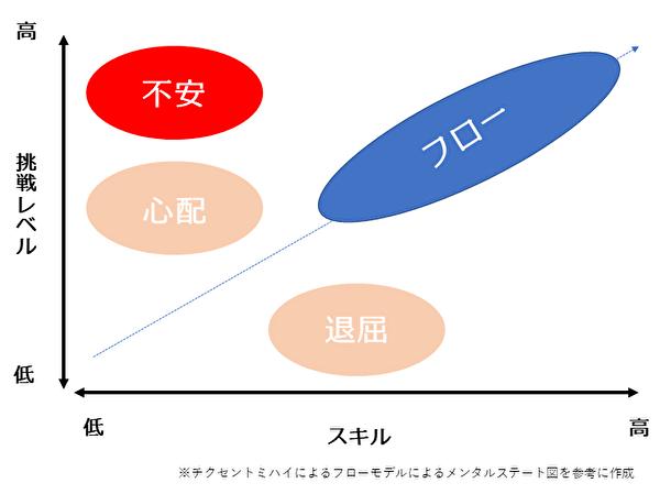 フローモデルによるメンタルステート図