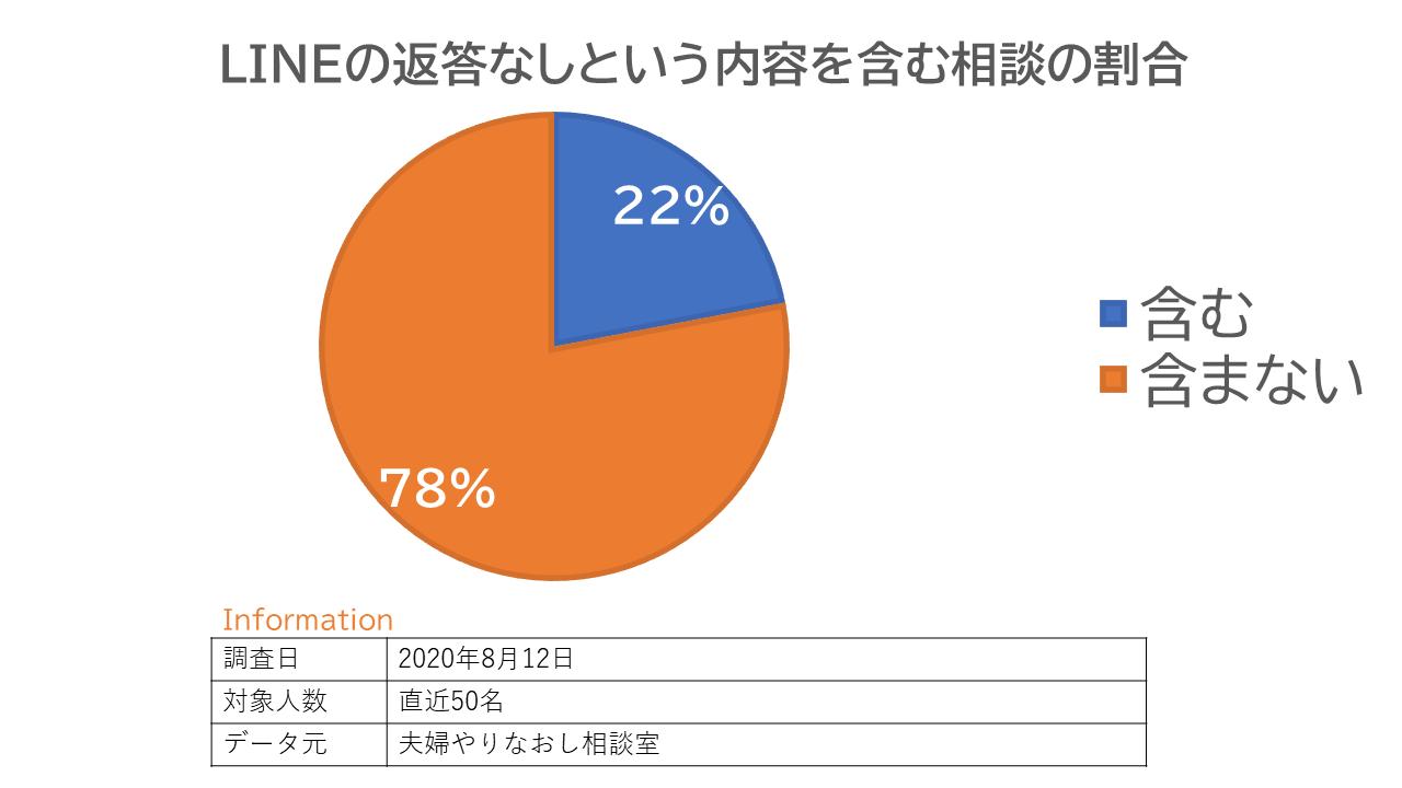 相談内容の内訳についての円グラフ