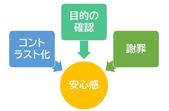 3つの技法の図解