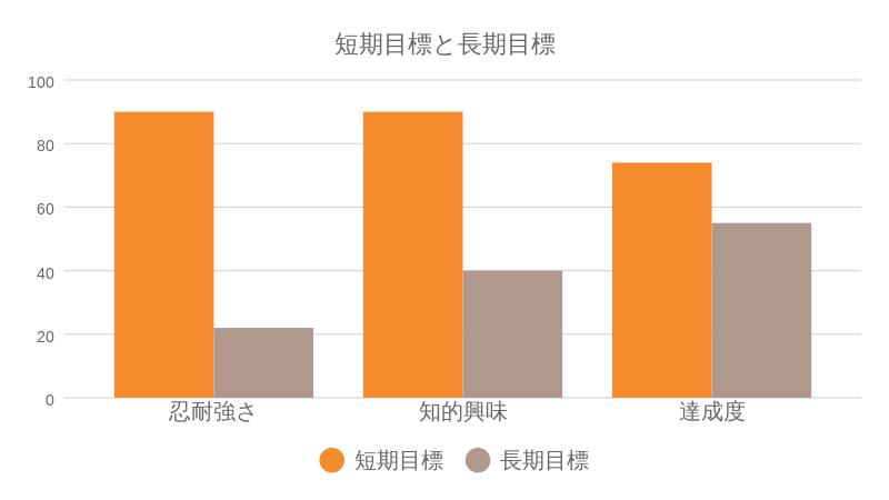長期目標と短期目標の達成率の違いについてのグラフ