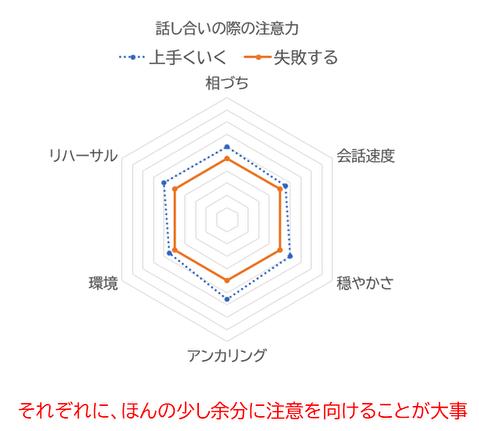 レーダーグラフ