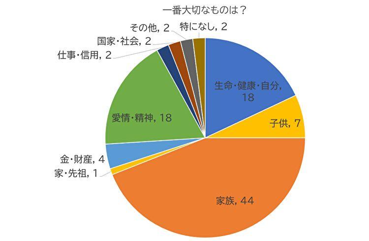 国民性の研究のデータに基づくグラフ