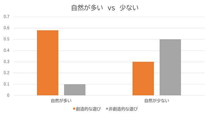 実験のグラフ
