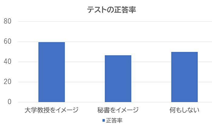 実験の結果についてのグラフ