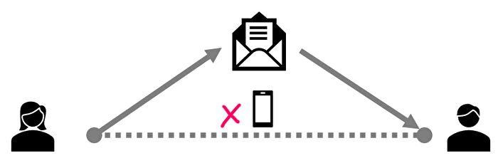 手紙を送ることの図解