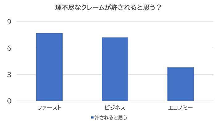 実験の結果を表すグラフ